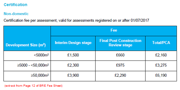 BRE Fee Increases from 1st July 2017