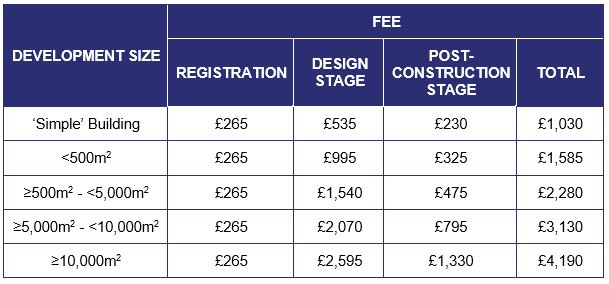 BREEAM Fees to Increase